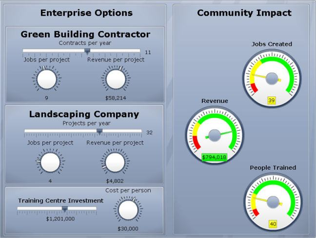 Modelling Economic Development Impacts